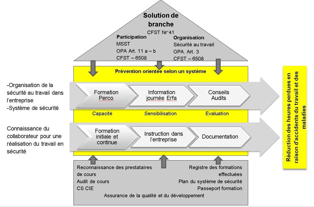 Sécurité au travail Concept formation