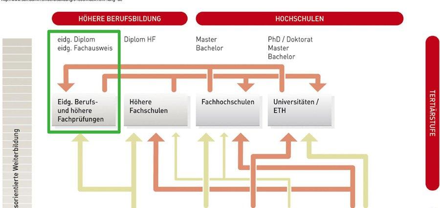 Duales Bildungssystem