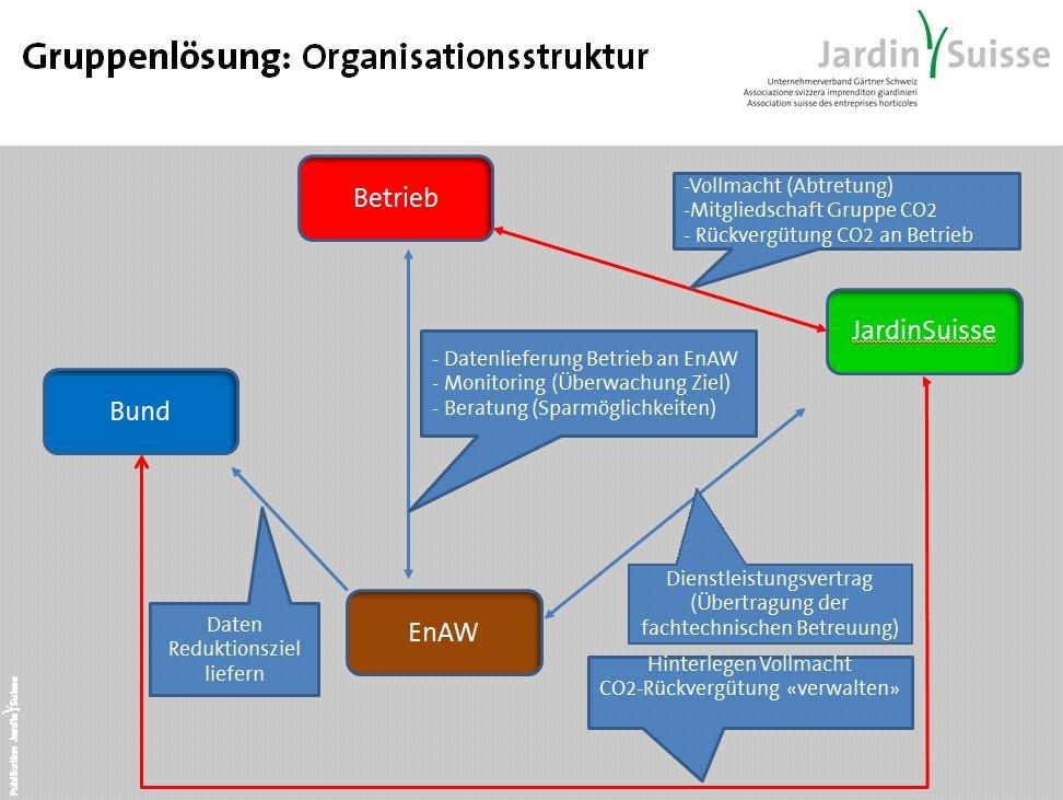 Organisation CO2 Abgabe